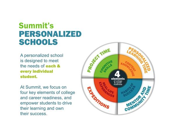WALSH  PERSONALIZED LEARNING and SUMMIT